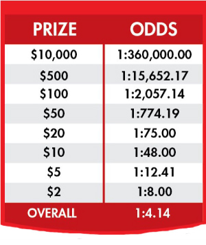 Fast Play Odds Chart