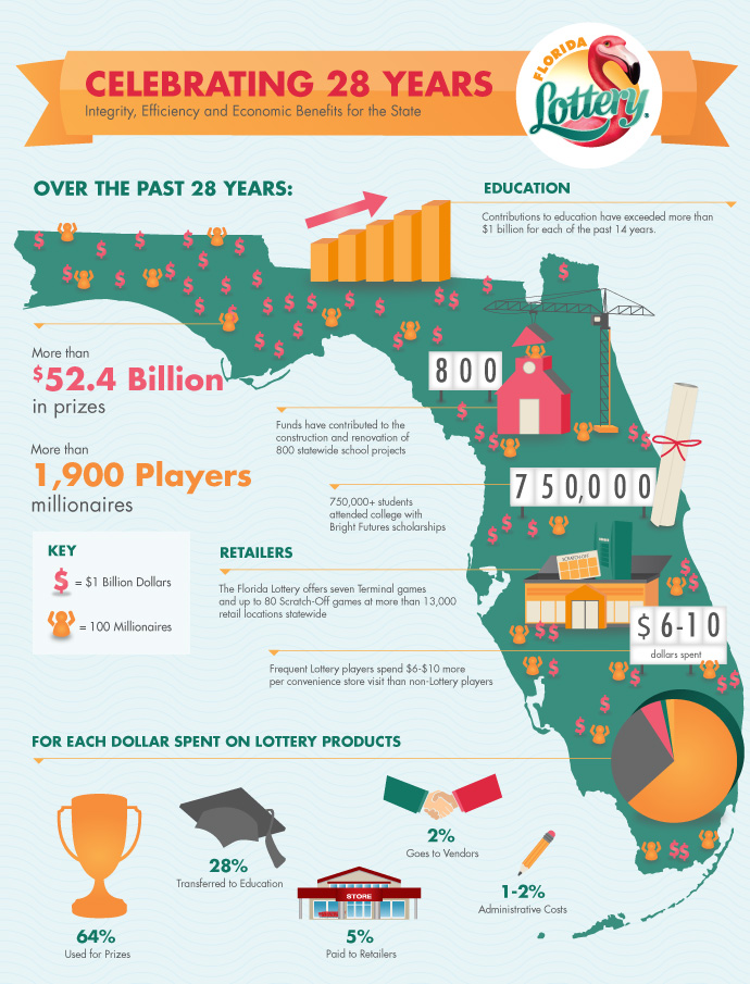 Florida Lottery - Celebrating 28 Years